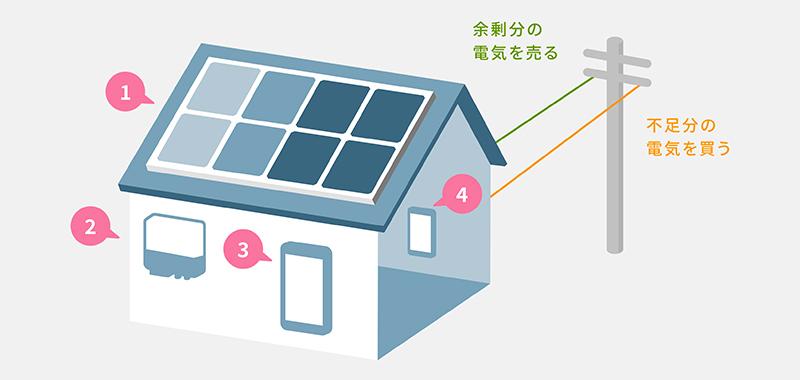 太陽光発電住宅のしくみ イラスト pc