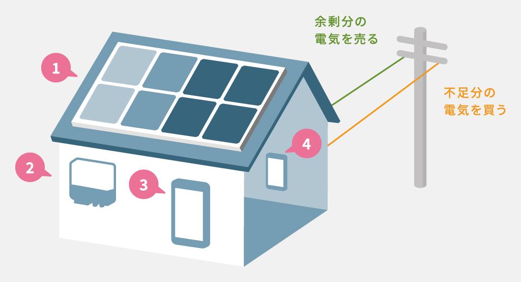 太陽光発電住宅のしくみ イラスト sp