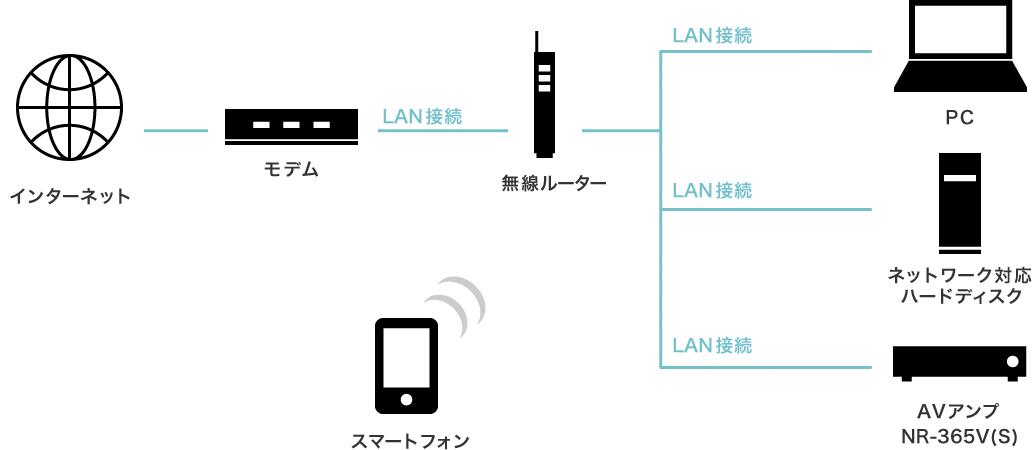 ネットワーク対応5.1chサラウンドシステム図