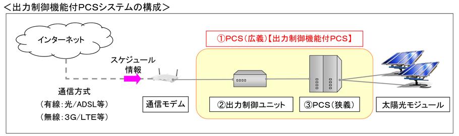 出力制御機能月PCSシステム構成