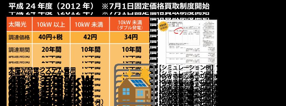 平成24年度の太陽光発電の売電価格