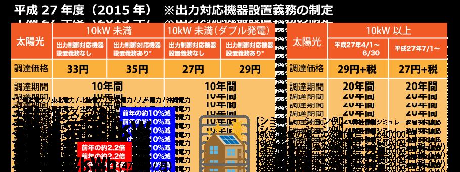 平成27年度の太陽光発電の売電価格
