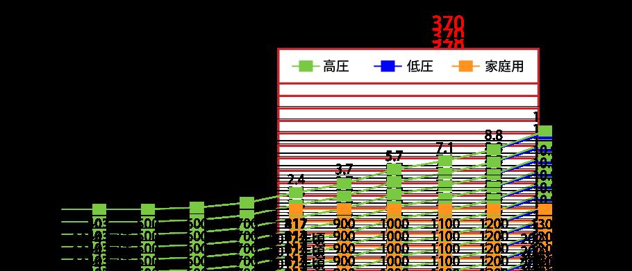 九州電力ベースロード等電源容量予測図