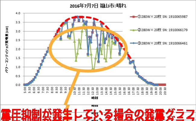 電圧抑制が発生している場合の発電グラフ