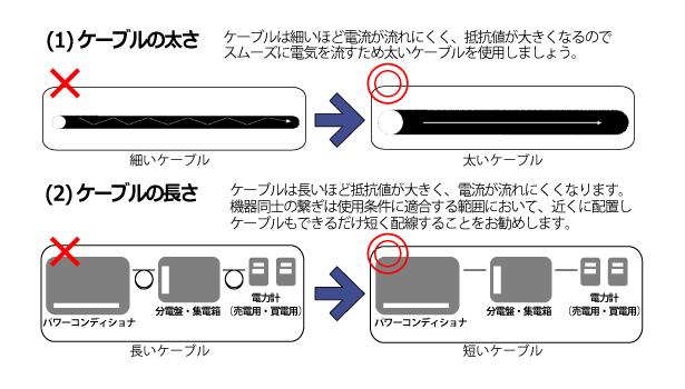 ケーブルの接続工事の説明図