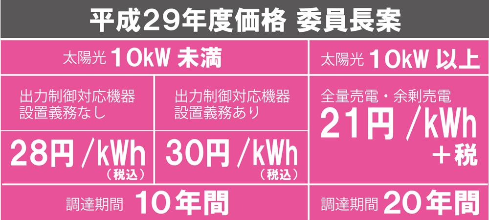 平成29年度太陽光調達価格委員長案