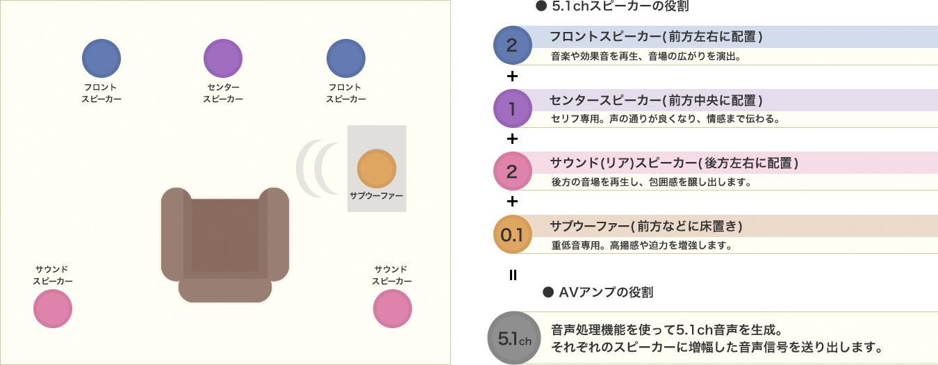 5.1chサラウンドシステム 説明図