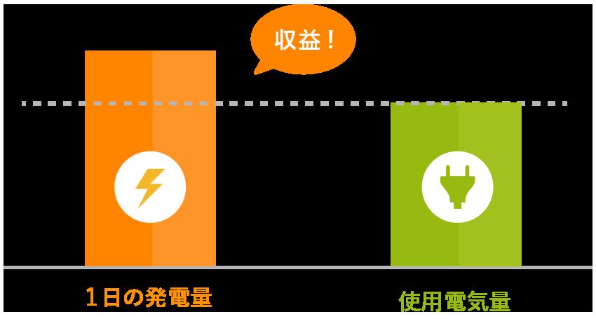 1日の太陽光発電量と使用電気量の差分グラフ