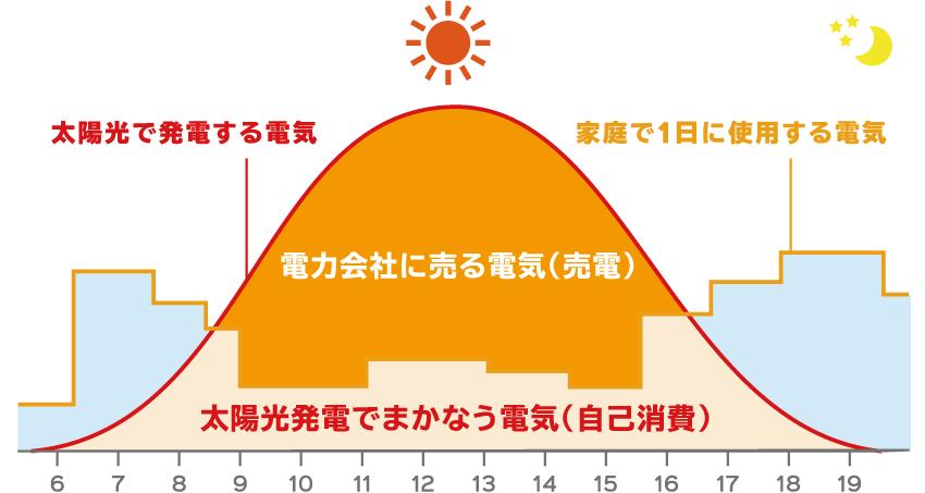 太陽光発電により得られる経済メリット図