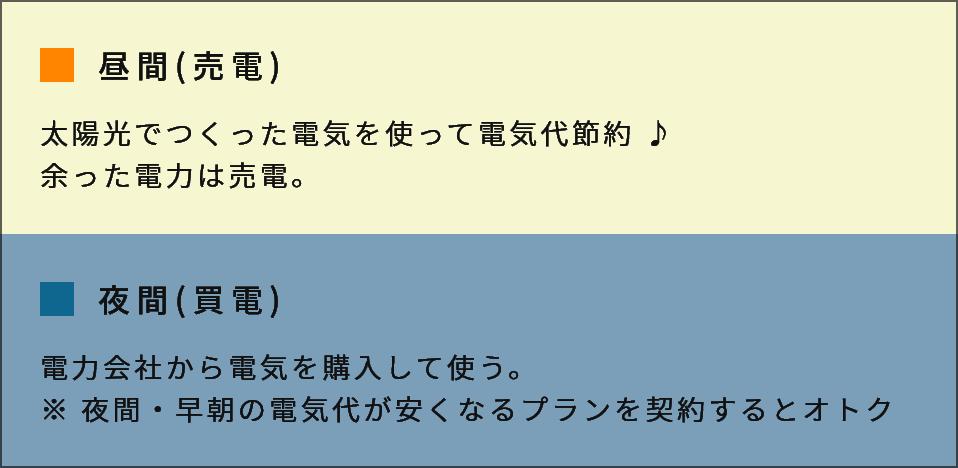昼間(売電)と夜間(買電)の図
