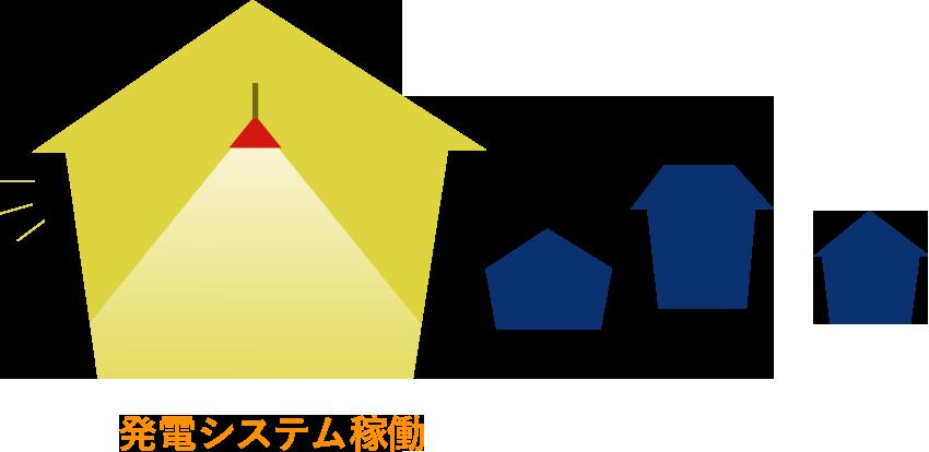 住宅の停電時のイメージ