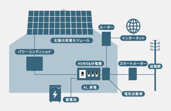 ゼロエネルギーハウス イラスト sp