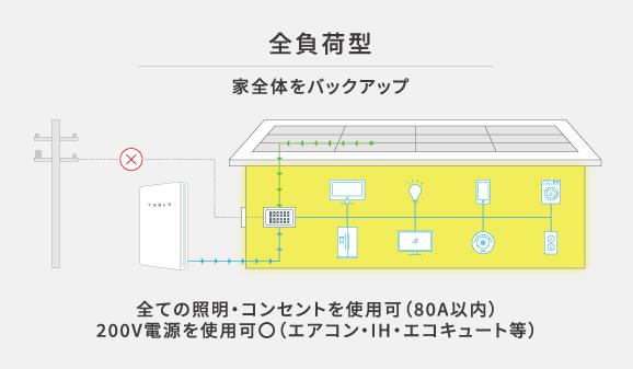 蓄電池の全負荷型についての説明図 イラスト