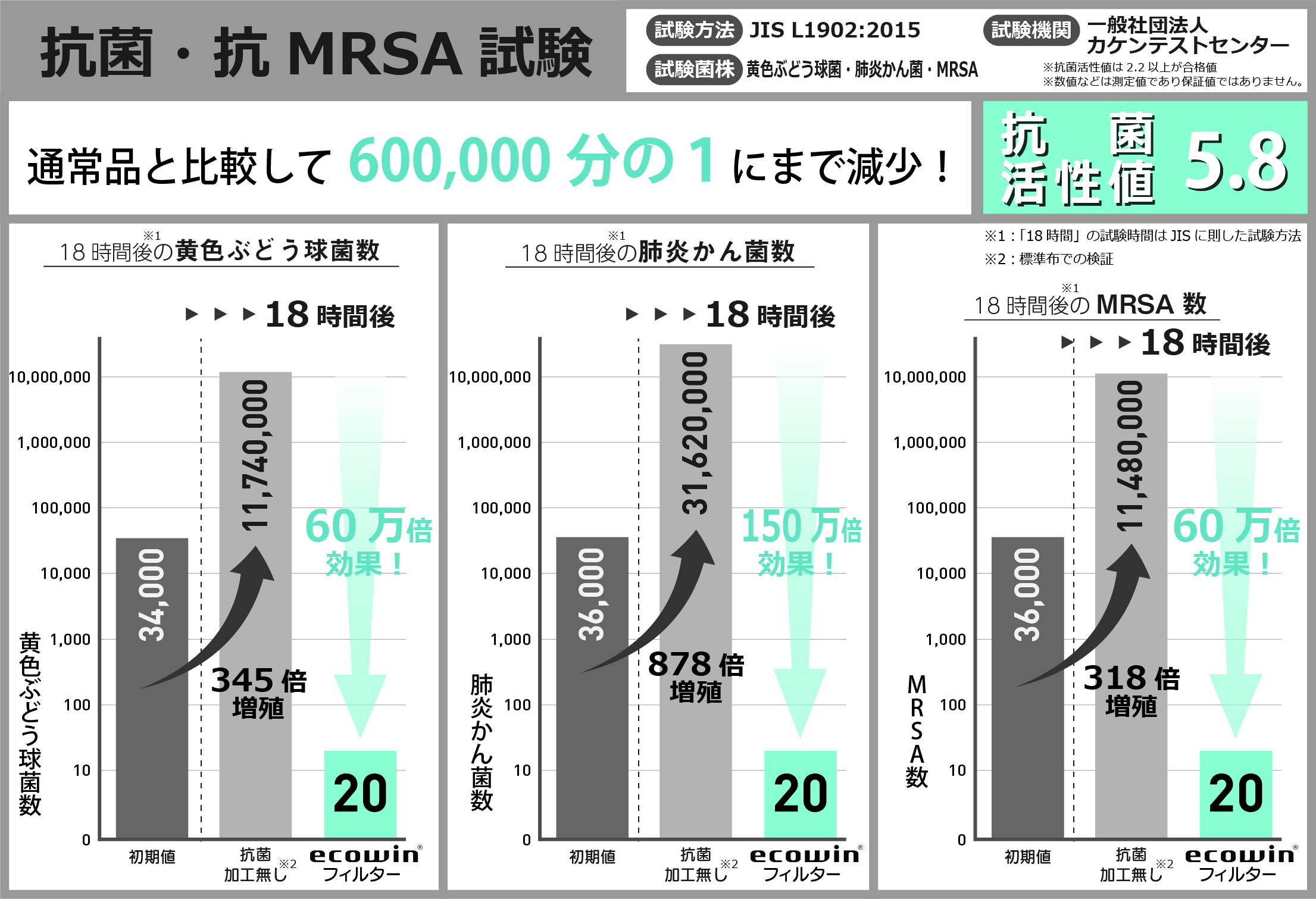 抗菌・抗MRSA性能試験